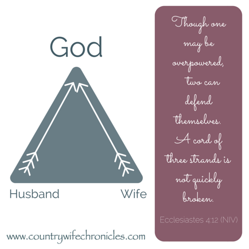 Marriage Triangle & Ecclesiastes 4:12